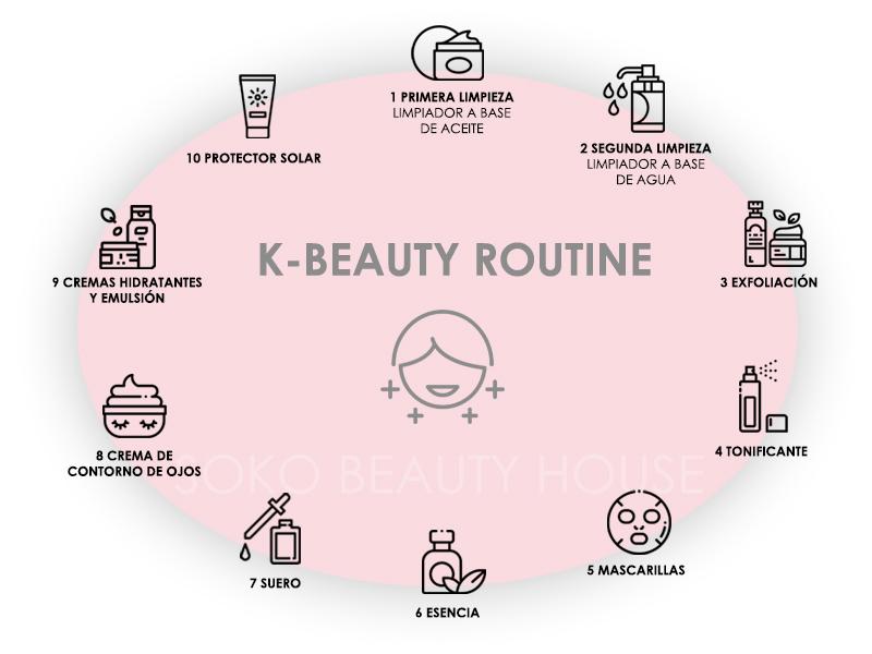 Soko_beauty_house_K-BEAUTY ROUTINE